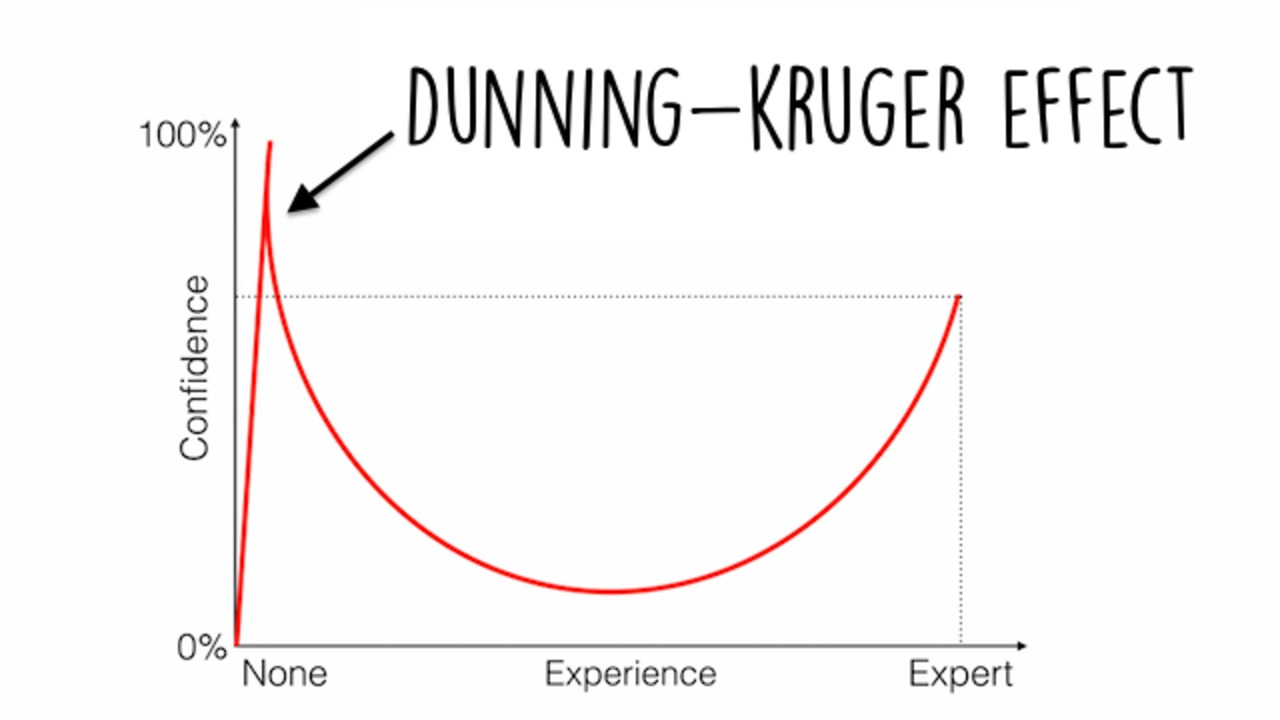 dunning-kruger-effect-for.jpg (64.71 Kb)